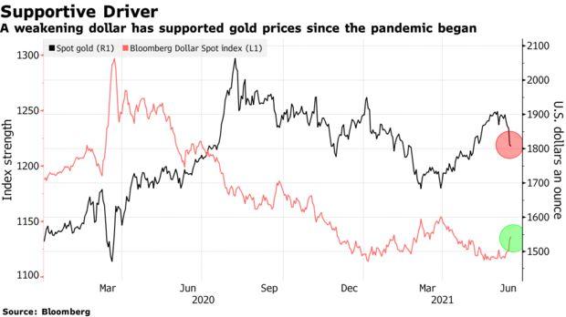 El oro Vs e dólar