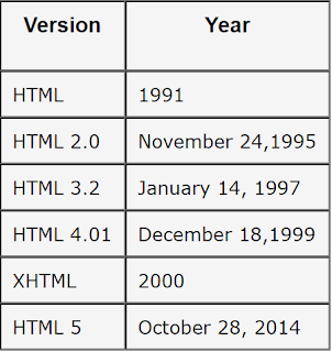 version of html