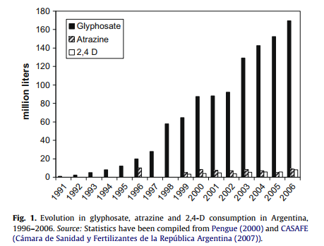 Increase of use of atrazine and others weed killers with the increase of use of glyphosate