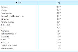 Tabel Orde magnitudo massa beberapa benda