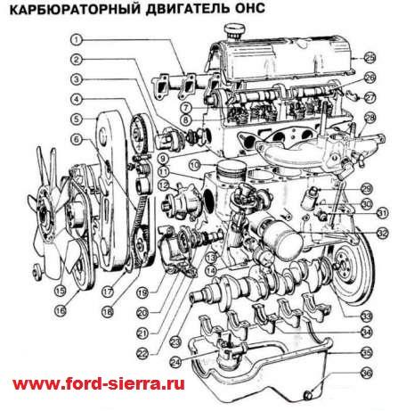Запуск двигателя форд сиерра
