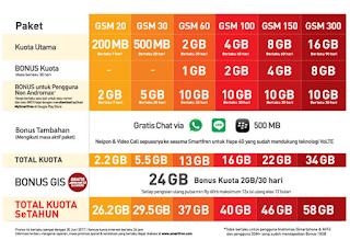 Paket internet Smartfren 4G GSM