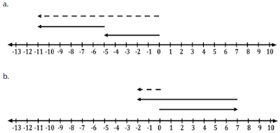 Ubahlah garis bilangan berikut menjadi kalimat matematika www.simplenews.me