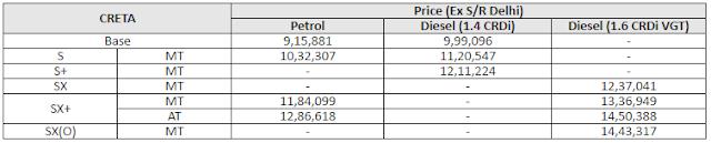 Hyundai Creta Price List