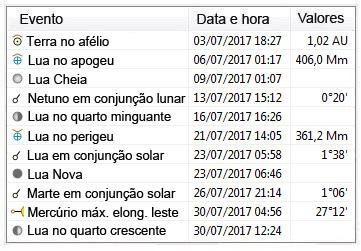 efemérides astronomicas - julho de 2017