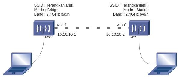 Menghubungkan dua Wireless MikroTik Point-to-Point