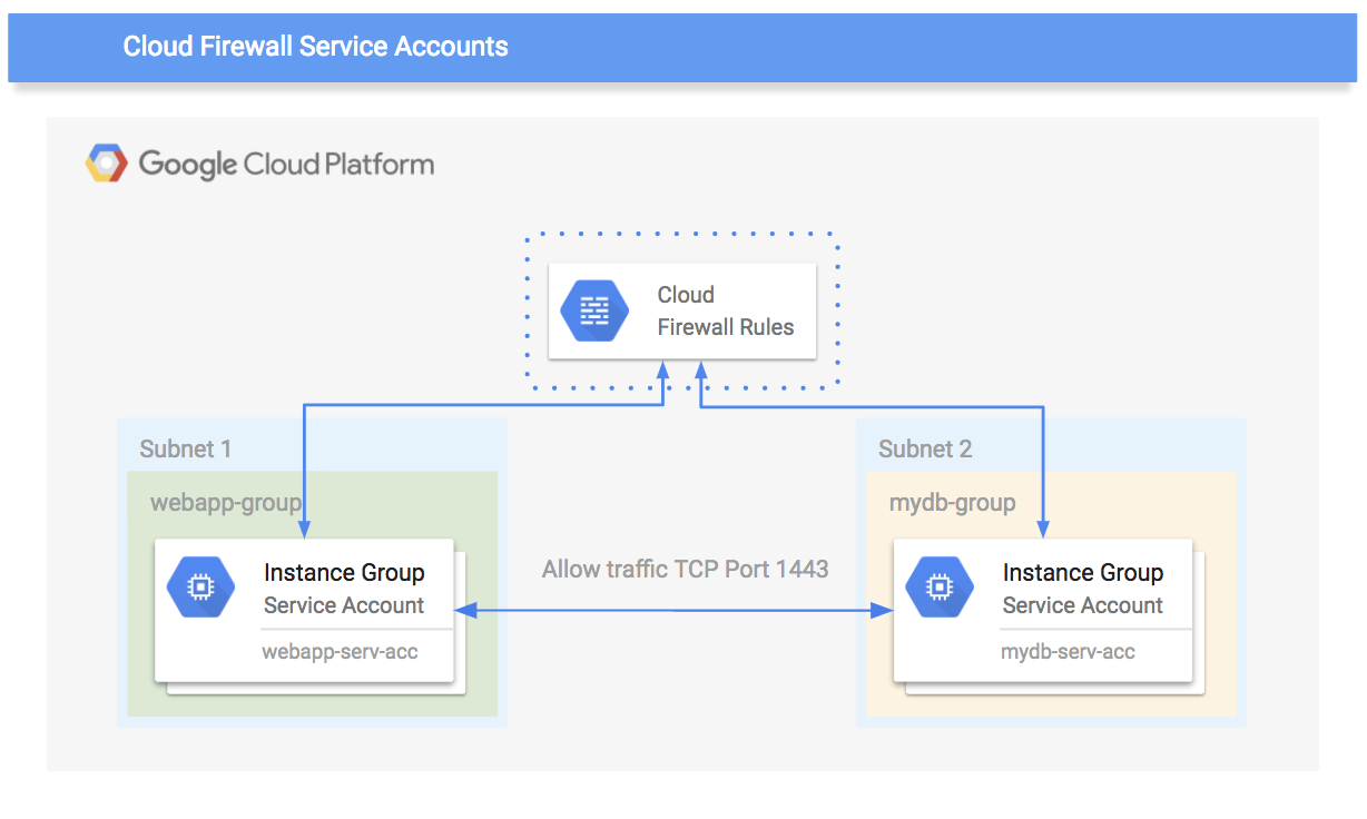 Simplify Cloud VPC firewall management with service accounts