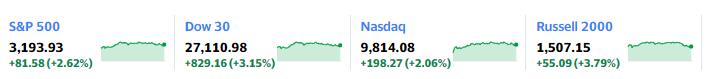 S&P 500 3,193.93 +81.58(+2.62%)、Dow 30 Nasdaq 9,814.08 +198.27(+2.06%)、 Russell 2000 1,507.15 +55.09(+3.79%)27,110.98 +829.16(+3.15%) Nasdaq 9,814.08 +198.27(+2.06%) Russell 2000 1,507.15 +55.09(+3.79%) Crude Oil 38.97 +1.56(+4.17%)、
