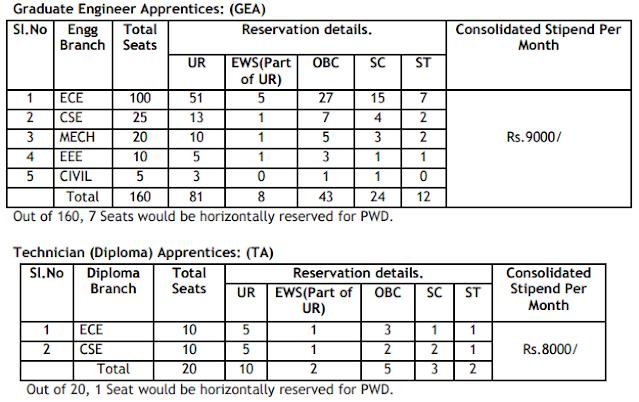 ECIL 2021 Graduate Engineer Technician Apprentice Vacancy Details