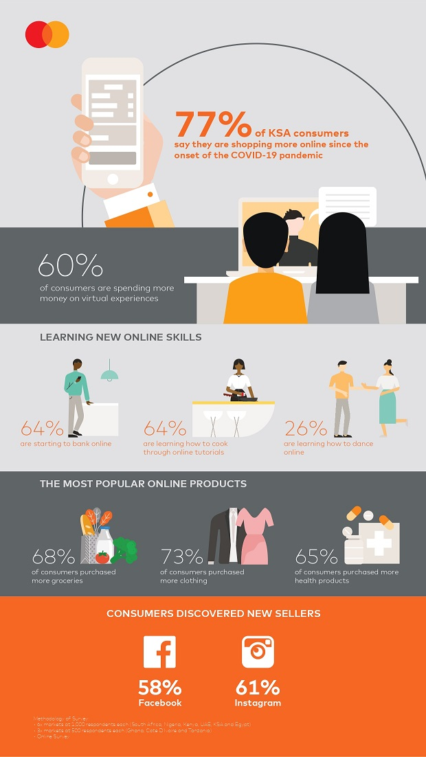 MasterCard Online Shopping Infographic