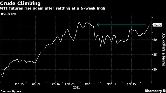 Oil Trades at Six-Week High With Demand Optimism Spurring Rally - Bloomberg