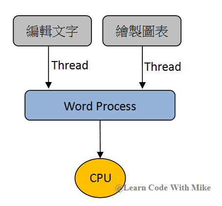 multithreading_with_python_web_scraping