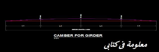 CAMBER FOR GIRDER