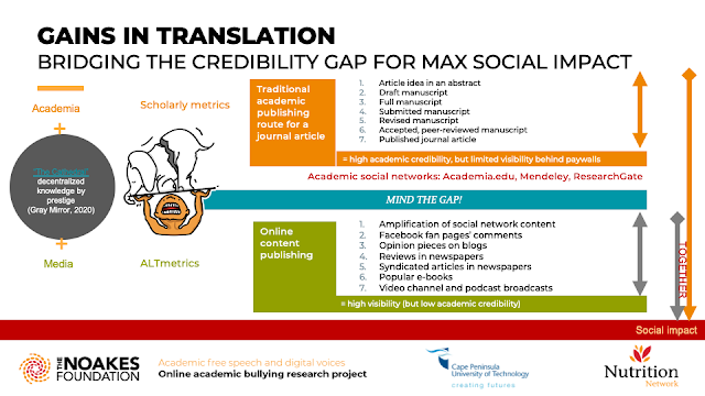 GAINS IN TRANSLATION BRIDGING THE CREDIBILITY GAP FOR MAX SOCIAL IMPACT