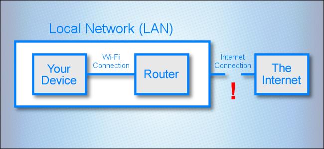 رسم تخطيطي للشبكة يعرض ارتباطًا مقطوعًا بين شبكة محلية والإنترنت