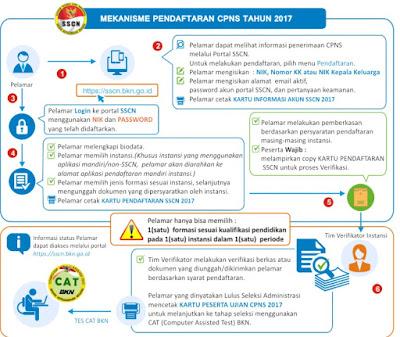 Alur Cara Pendaftaran CPNS Tahun 2017