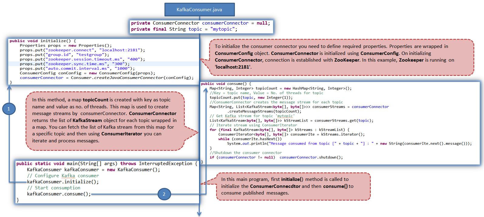 Tech Blog - Narendra Verma: Apache Kafka - Example of
