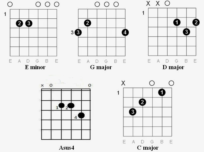 How To Play We Will Rock You On Guitar Easy