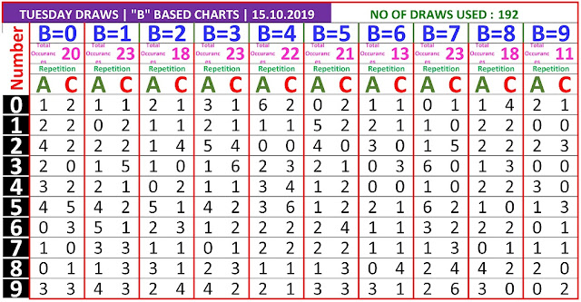 Kerala Lottery Winning Number Trending And Pending B based AC Chart on 15.10.2019