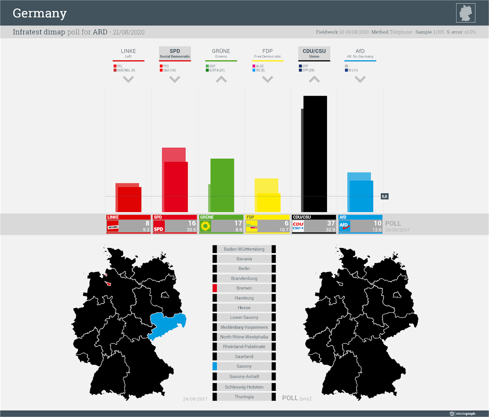 GERMANY: Infratest dimap poll chart for ARD, 21 August 2020