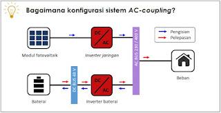 konfigurasi sistem AC-coupling