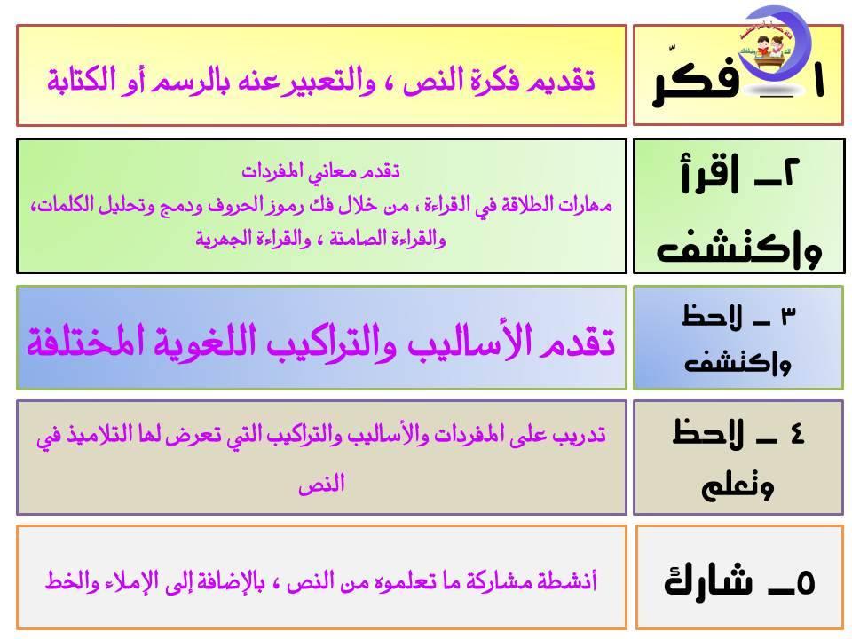 تحليل منهج اللغة العربية الصف الثاني الابتدائي 2020 أ/ حسام أبو أنس 9