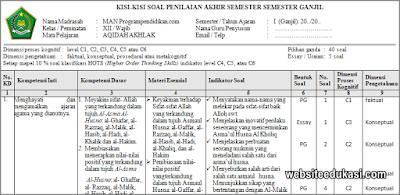 Kisi-kisi PAS Akidah Akhlak Kelas 12 Tahun 2019/2020