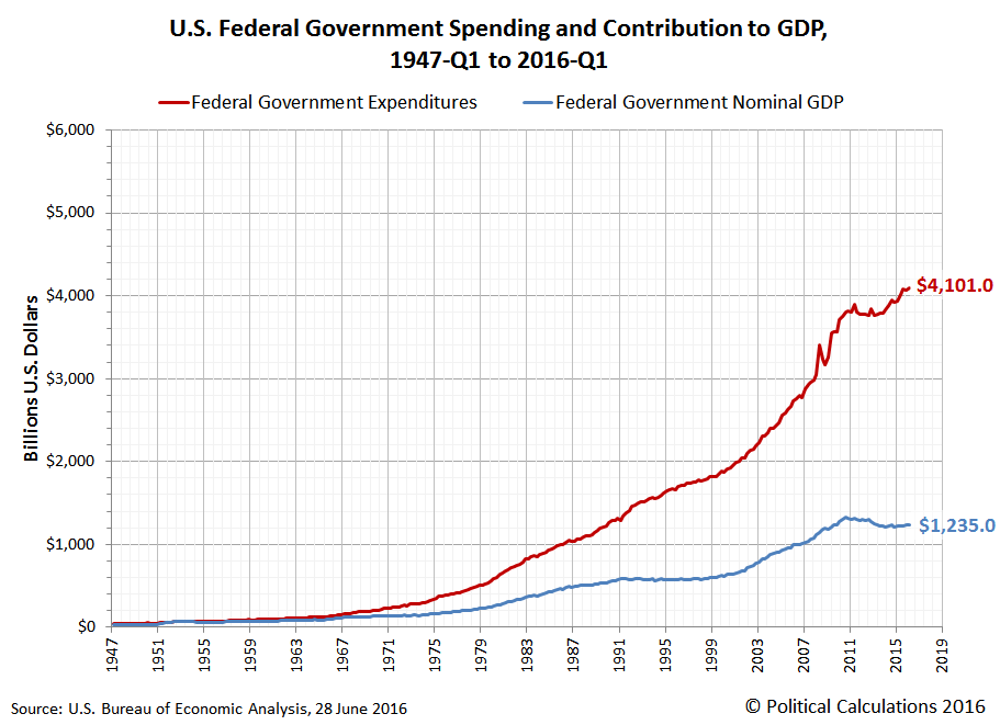 U.S. Federal Government Spending and Contribution to GDP, 1947-Q1 to 2016-Q1