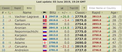 Maxime Vachier-Lagrave n°1 mondial en Blitz