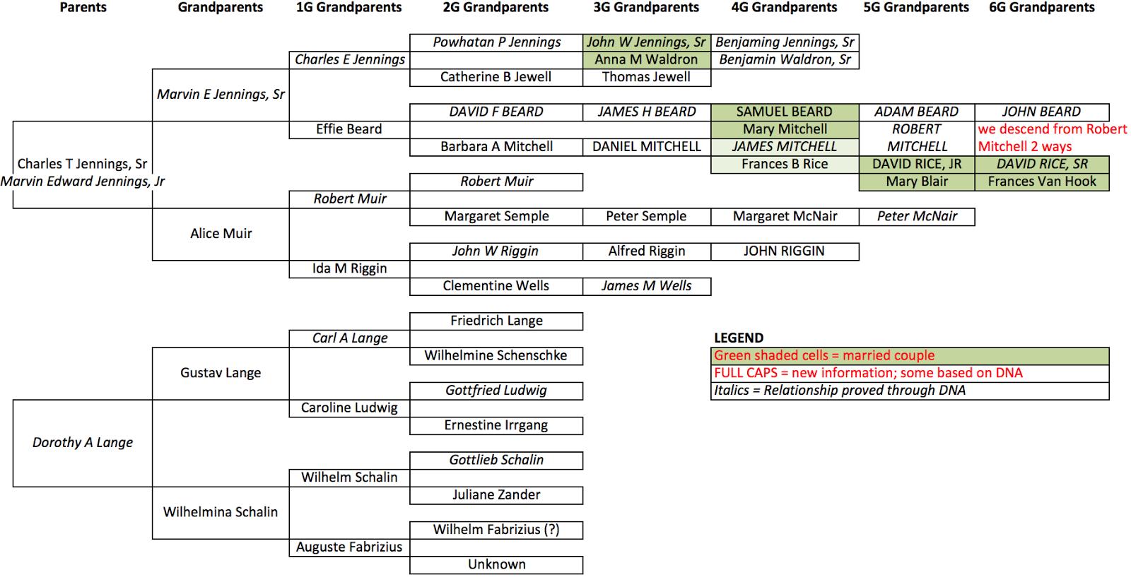 Worldwide Genealogy A Genealogical Collaboration