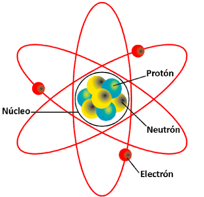 anatomia del átomo