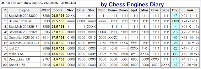 JCER Tournament 2020 - Page 4 2020.04.02.JCERTestnewchessengines