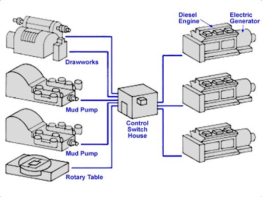 أجزاء ومكونات برج الحفر   Rig components
