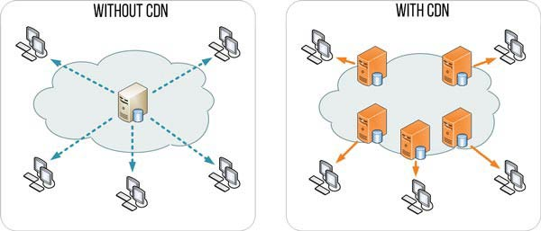 How to setup Cloudflare CDN on Blogger & boost loading speed