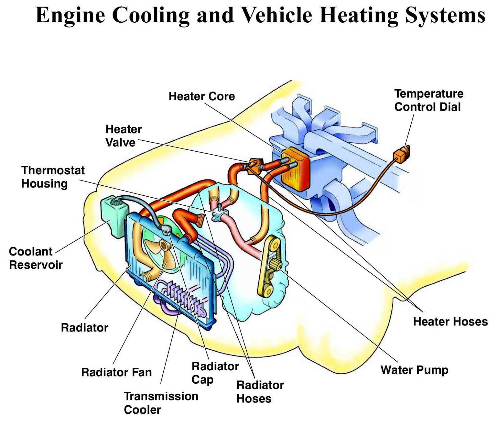 Car Engine Parts List And Functions