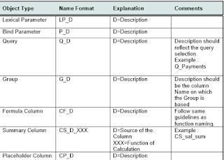 Reports development Standards