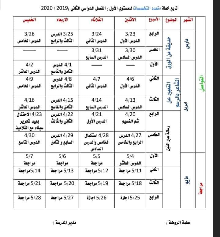 """خطة كي جي """"المستوى الاول"""" الفصل الدراسي الثاني 2020 في جميع المواد 8"""