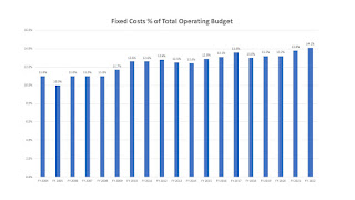 What are the fixed costs of the Town of Franklin budget?