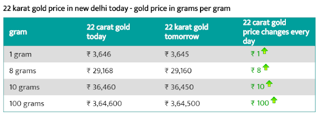 Gold Rate In Delhi Today 10g of 22 carat Gold Price - 10 Aug 2019