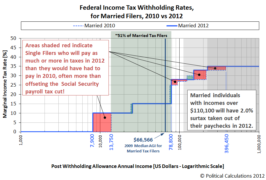 Federal Income Tax Withholding Rates for Married Filers, 2010 vs 2012