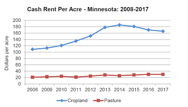 Cash Rent Per Acre - Minnesota 2008-2017