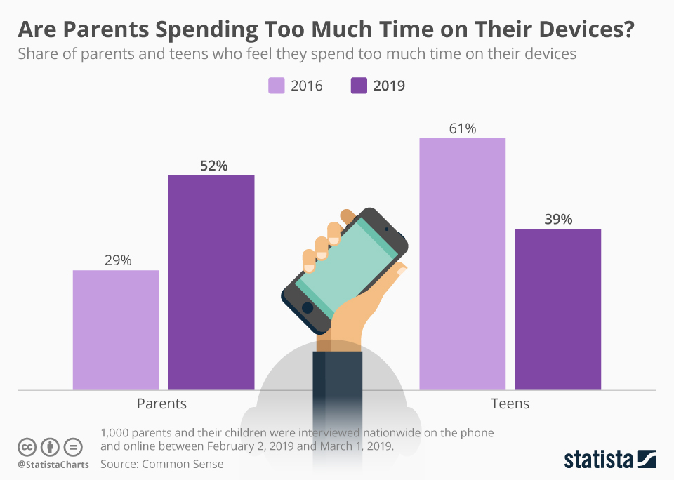 Are Parents Spending Too Much Time on Their Devices? - chart