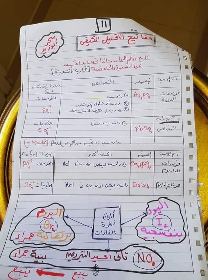 مفاتيح اجابه سؤال التحليل الكيميائي الكيفي للصف الثالث الثانوي أ/ سحر أبو زيد 11