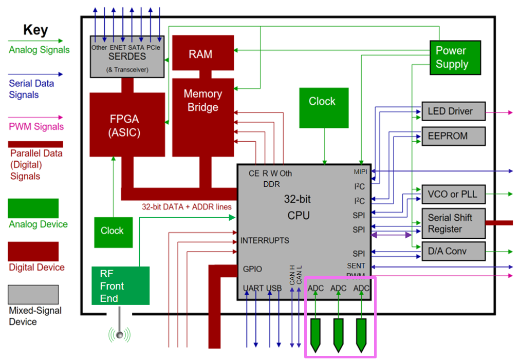 Test happens teledyne lecroy blog debugging ethernet sata and a generic iot block diagram shows serial data links in blue ccuart Gallery