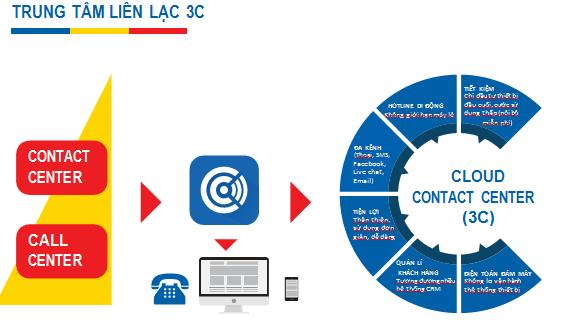 Giải Pháp Cloud Contact Center (3C) Mobifone Bạc Liêu
