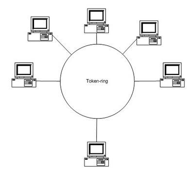 Inilah 7 Fungsi Token Ring Pada Jaringan Komputer, fungsi token ring, apa yang dimaksud dengan token ring, cara kerja token ring pada jaringan komputer, contoh token ring, kegunaan token ring pada jaringan komputer