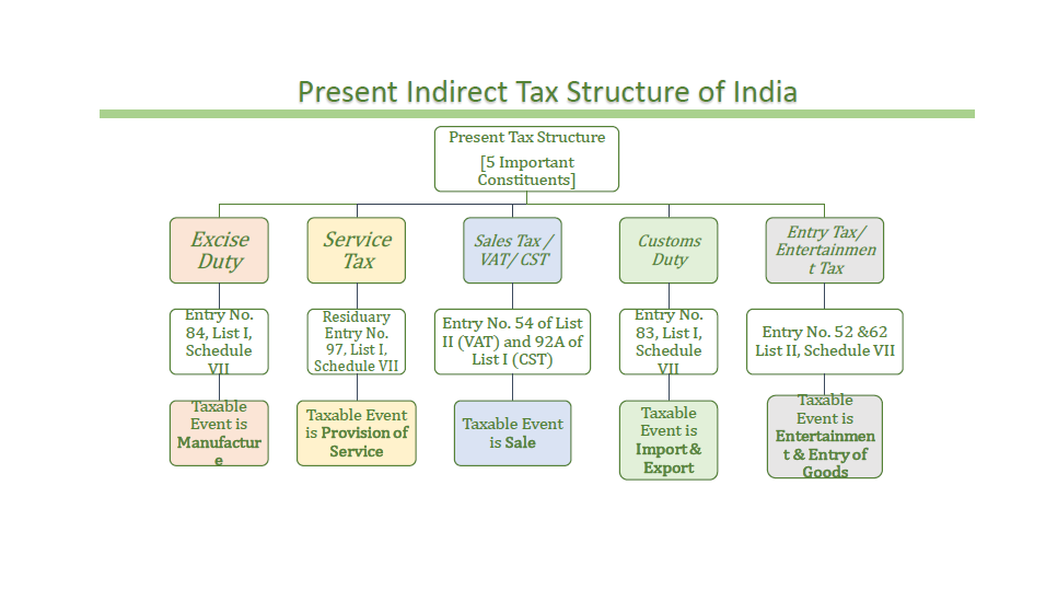 tax structure in india O uniformity of tax rates and structures: the ec released its first discussion paper on goods and services tax in india in november, 2009.