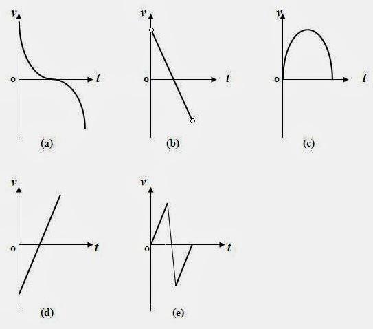 AP Physics Resources: AP Physics Kinematics Practice