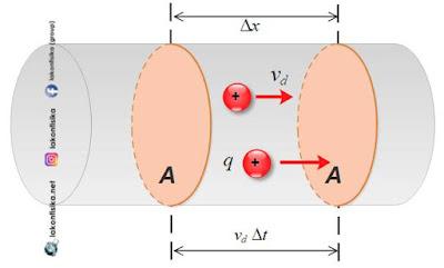 drift velocity, kecepatan aliran muatan, arus listrik, aliran muatan listrik, rumus arus listrik, arus listrik adalah, konduktor listrik adalah, cara menghitung arus listrik, cara menentukan arus listrik