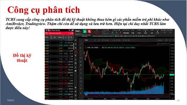 Phân tích kỹ thuật cổ phiếu, đồ thị kỹ thuật TCBS